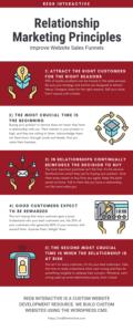 Relationship marketing principles for more effective sales funnels